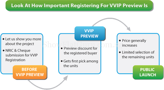 The Vista VVIP-Preview-Registration