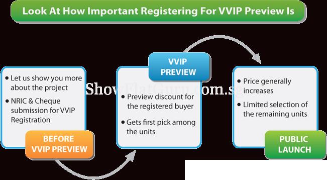 The Vista VVIP-Preview-Registration